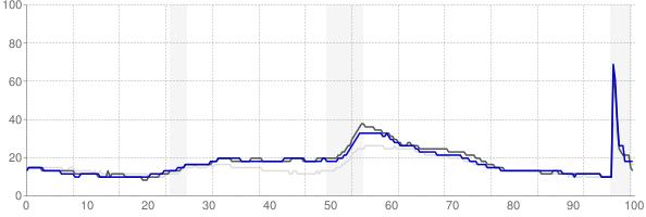 Battle Creek, Michigan monthly unemployment rate chart